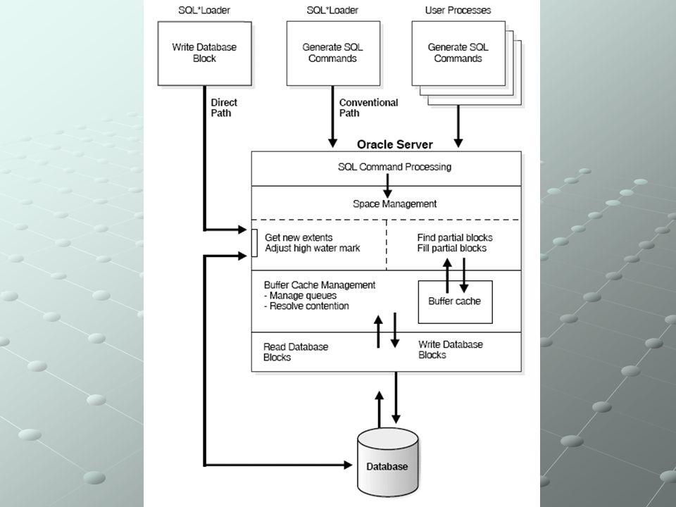 Differenze di un data warehouse rispetto ad un database operazionale: differenti requisiti di hardware, storage e tuningdifferenti requisiti di hardware, storage e tuning differente modellazione dei datidifferente modellazione dei dati diversi strumenti di interrogazione e reportingdiversi strumenti di interrogazione e reporting