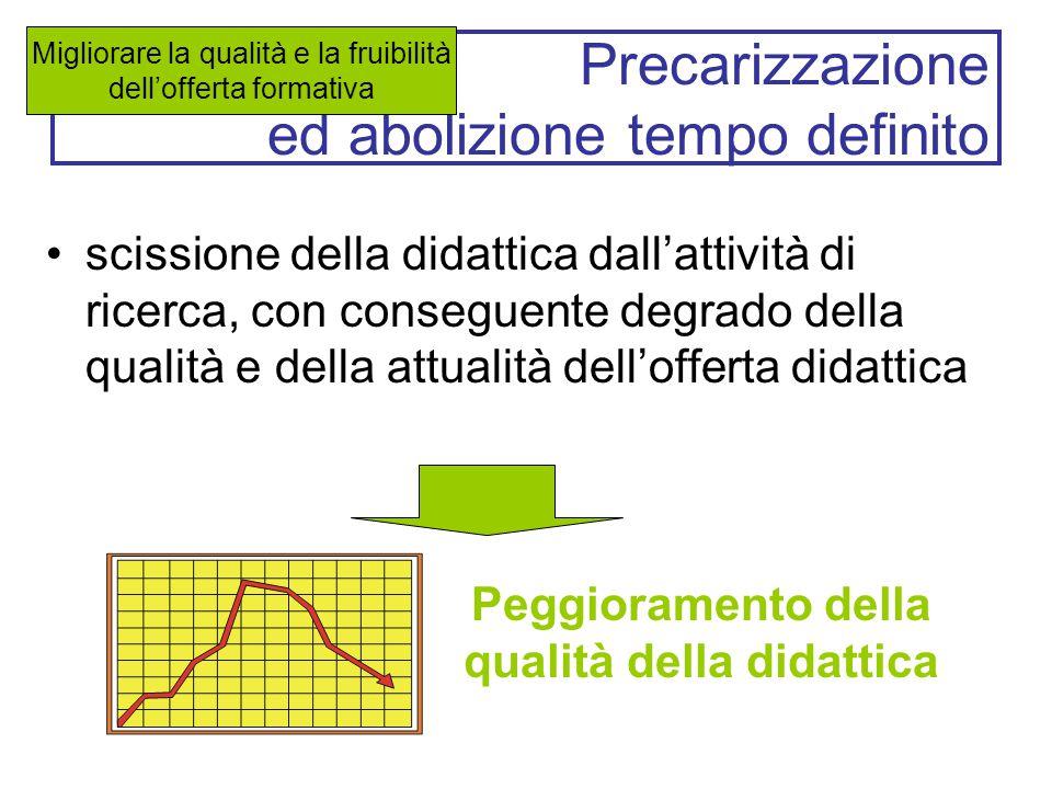 Precarizzazione ed abolizione tempo definito scissione della didattica dall'attività di ricerca, con conseguente degrado della qualità e della attuali