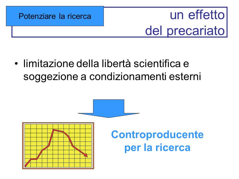 un effetto del precariato limitazione della libertà scientifica e soggezione a condizionamenti esterni Potenziare la ricerca Controproducente per la r