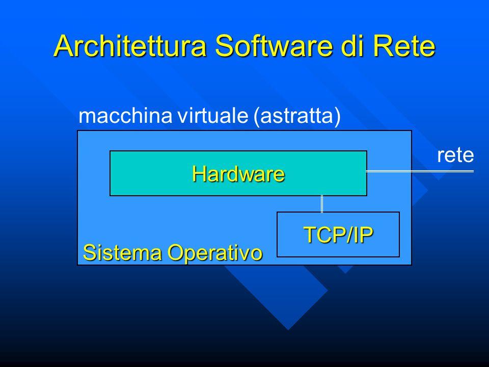 Architettura Software di Rete Sistema Operativo Hardware macchina virtuale (astratta) rete TCP/IP