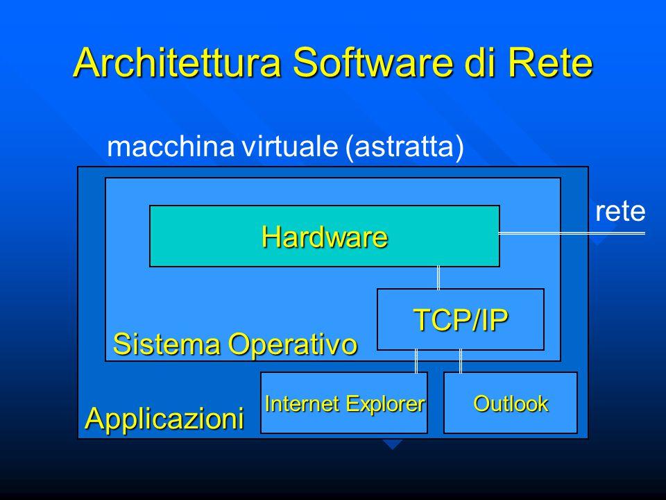 Applicazioni Architettura Software di Rete Sistema Operativo Hardware macchina virtuale (astratta) rete TCP/IP Internet Explorer Outlook