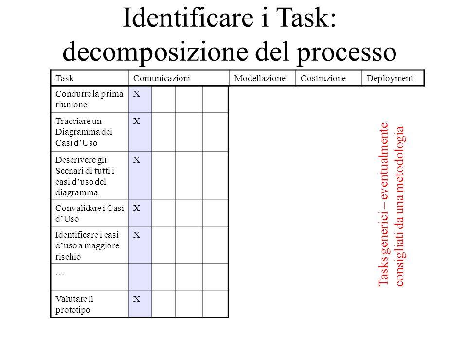 Identificare i Task: decomposizione del processo TaskComunicazioniModellazioneCostruzioneDeployment Condurre la prima riunione X Tracciare un Diagramma dei Casi d'Uso X Descrivere gli Scenari di tutti i casi d'uso del diagramma X Convalidare i Casi d'Uso X Identificare i casi d'uso a maggiore rischio X … Valutare il prototipo X Tasks generici – eventualmente consigliati da una metodologia
