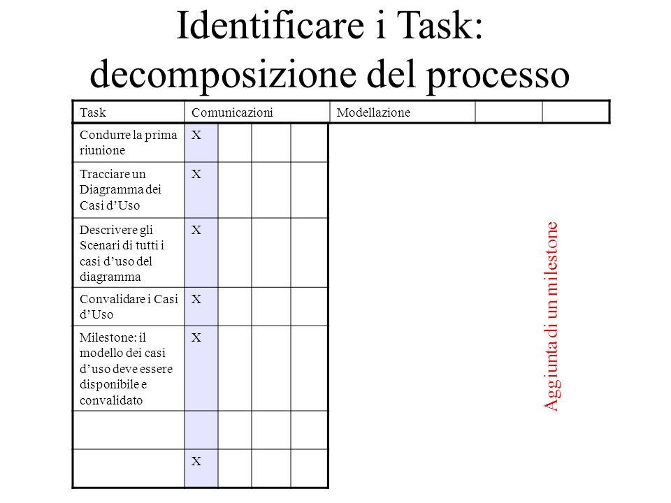 Identificare i Task: decomposizione del processo TaskComunicazioniModellazione Condurre la prima riunione X Tracciare un Diagramma dei Casi d'Uso X Descrivere gli Scenari di tutti i casi d'uso del diagramma X Convalidare i Casi d'Uso X Milestone: il modello dei casi d'uso deve essere disponibile e convalidato X X Aggiunta di un milestone