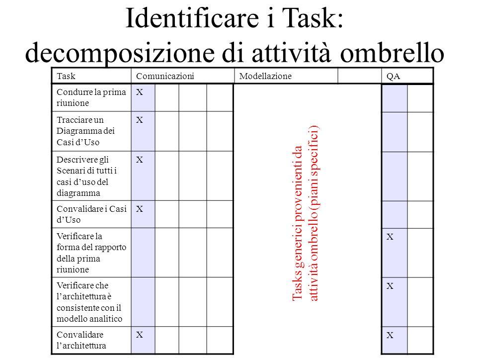 Identificare i Task: decomposizione di attività ombrello TaskComunicazioniModellazioneQA Condurre la prima riunione X Tracciare un Diagramma dei Casi d'Uso X Descrivere gli Scenari di tutti i casi d'uso del diagramma X Convalidare i Casi d'Uso X Verificare la forma del rapporto della prima riunione Verificare che l'architettura è consistente con il modello analitico Convalidare l'architettura X X X X Tasks generici provenienti da attività ombrello (piani specifici)