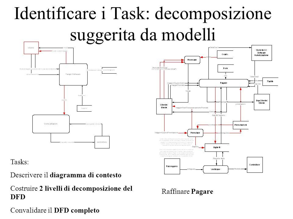 Identificare i Task: decomposizione suggerita da modelli Tasks: Descrivere il diagramma di contesto Costruire 2 livelli di decomposizione del DFD Convalidare il DFD completo Raffinare Pagare