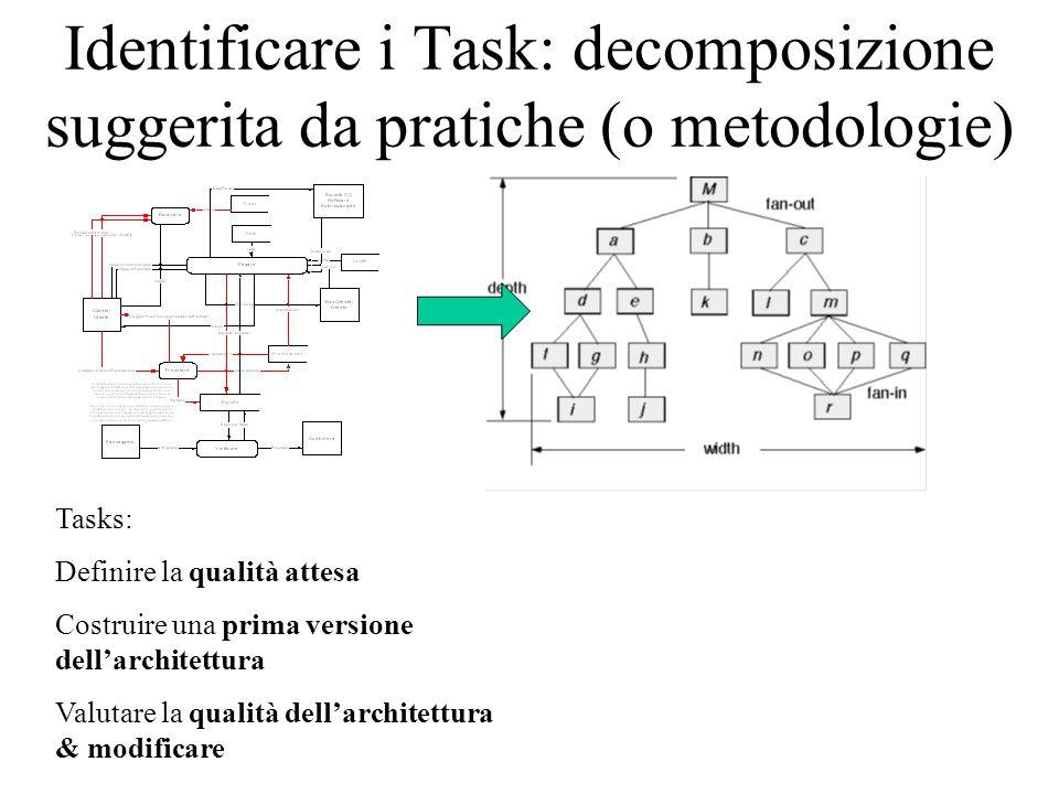 Identificare i Task: decomposizione suggerita da pratiche (o metodologie) Tasks: Definire la qualità attesa Costruire una prima versione dell'architettura Valutare la qualità dell'architettura & modificare