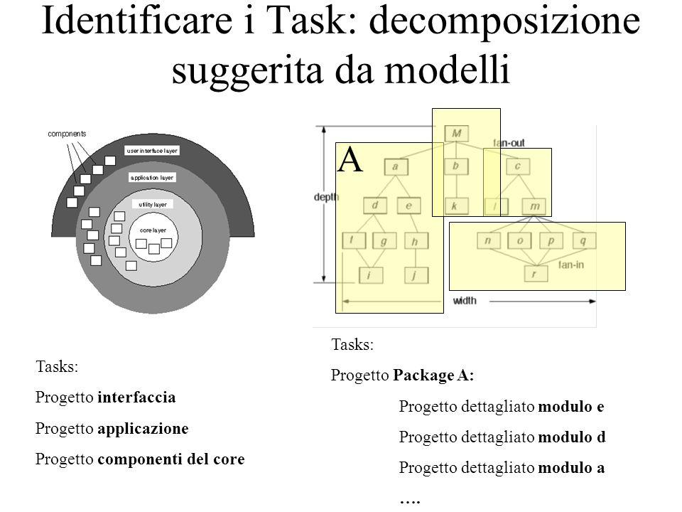 Identificare i Task: decomposizione suggerita da modelli Tasks: Progetto interfaccia Progetto applicazione Progetto componenti del core Tasks: Progetto Package A: Progetto dettagliato modulo e Progetto dettagliato modulo d Progetto dettagliato modulo a ….