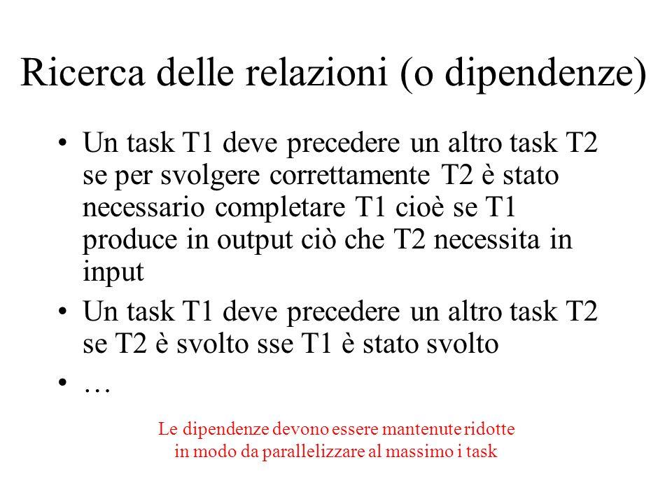 Ricerca delle relazioni (o dipendenze) Un task T1 deve precedere un altro task T2 se per svolgere correttamente T2 è stato necessario completare T1 cioè se T1 produce in output ciò che T2 necessita in input Un task T1 deve precedere un altro task T2 se T2 è svolto sse T1 è stato svolto … Le dipendenze devono essere mantenute ridotte in modo da parallelizzare al massimo i task