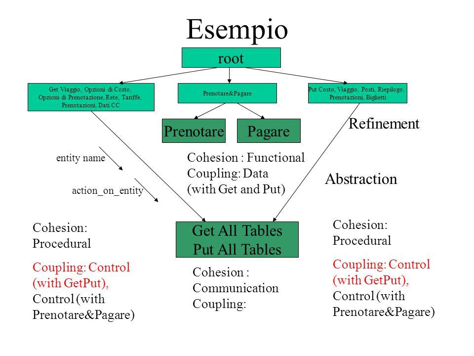 root Get Viaggio, Opzioni di Costo, Opzioni di Prenotazione, Rete, Tariffe, Prenotazioni, Dati CC Prenotare&Pagare Put Costo, Viaggio, Posti, Riepilogo, Prenotazioni, Biglietti Cohesion : Communication Coupling: Cohesion: Procedural Coupling: Control (with GetPut), Control (with Prenotare&Pagare) Cohesion: Procedural Coupling: Control (with GetPut), Control (with Prenotare&Pagare) Get All Tables Put All Tables PrenotarePagare Abstraction Refinement Cohesion : Functional Coupling: Data (with Get and Put) Esempio entity name action_on_entity