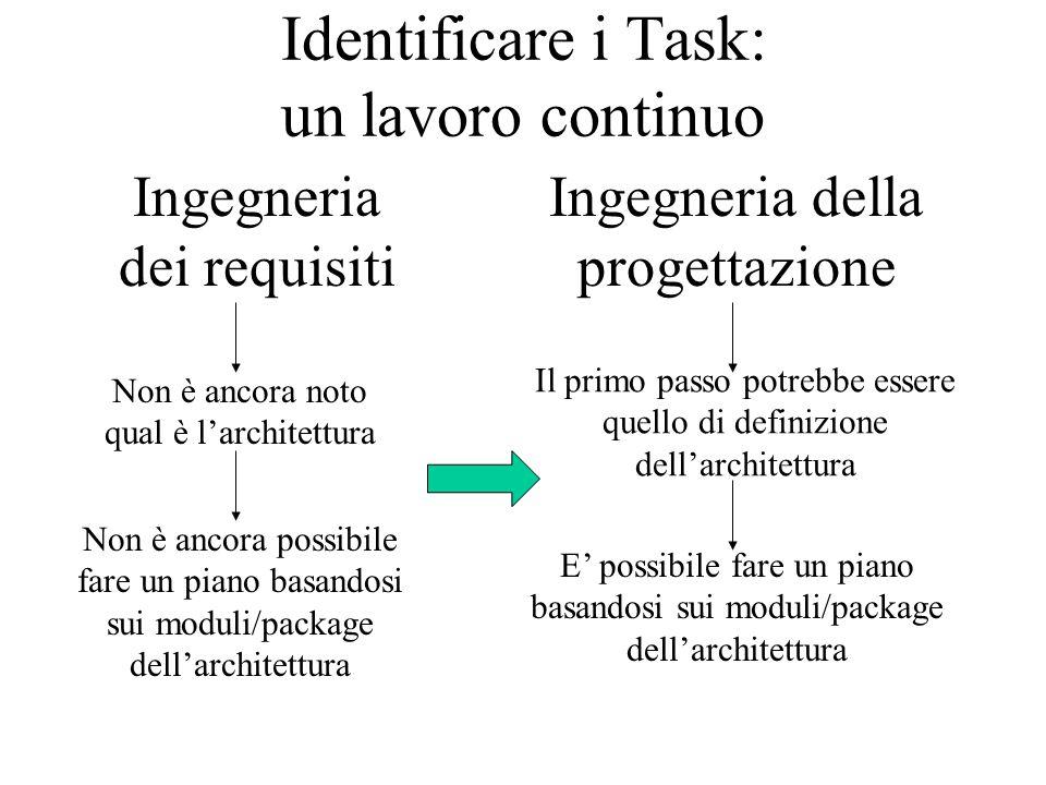 Identificare i Task: un lavoro continuo Ingegneria dei requisiti Non è ancora noto qual è l'architettura Non è ancora possibile fare un piano basandosi sui moduli/package dell'architettura Ingegneria della progettazione Il primo passo potrebbe essere quello di definizione dell'architettura E' possibile fare un piano basandosi sui moduli/package dell'architettura