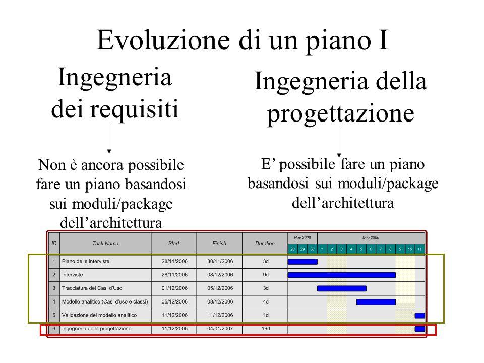 Evoluzione di un piano I Ingegneria dei requisiti Non è ancora possibile fare un piano basandosi sui moduli/package dell'architettura Ingegneria della progettazione E' possibile fare un piano basandosi sui moduli/package dell'architettura