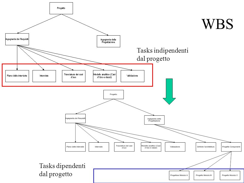 WBS Tasks indipendenti dal progetto Tasks dipendenti dal progetto