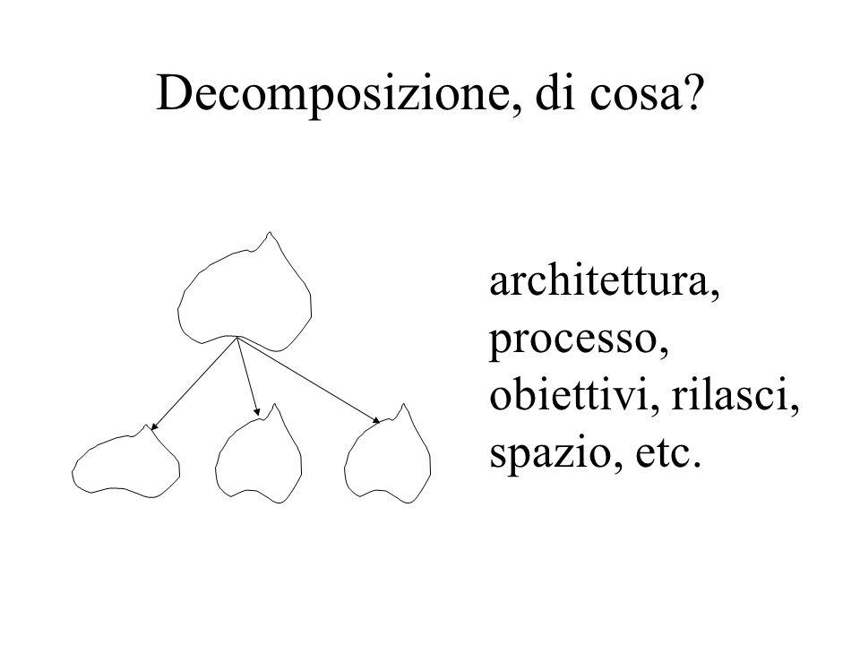 Decomposizione, di cosa architettura, processo, obiettivi, rilasci, spazio, etc.