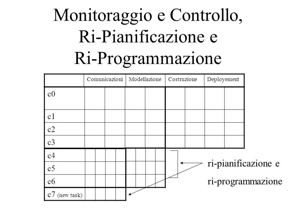 Monitoraggio e Controllo, Ri-Pianificazione e Ri-Programmazione ComunicazioniModellazioneCostruzioneDeployement c0 c1 c2 c3 c4 c5 c6 ri-pianificazione e ri-programmazione c7 (new task)