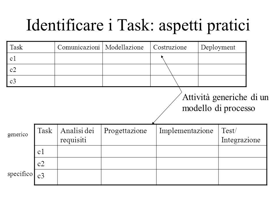 Identificare i Task: aspetti pratici TaskComunicazioniModellazioneCostruzioneDeployment c1 c2 c3 Attività generiche di un modello di processo TaskAnalisi dei requisiti ProgettazioneImplementazioneTest/ Integrazione c1 c2 c3 specifico generico