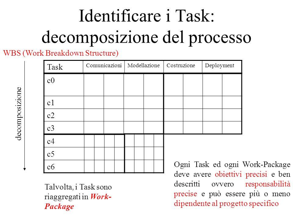 Identificare i Task: decomposizione del processo Task ComunicazioniModellazioneCostruzioneDeployment c0 c1 c2 c3 c4 c5 c6 Talvolta, i Task sono riaggregati in Work- Package Ogni Task ed ogni Work-Package deve avere obiettivi precisi e ben descritti ovvero responsabilità precise e può essere più o meno dipendente al progetto specifico decomposizione WBS (Work Breakdown Structure)