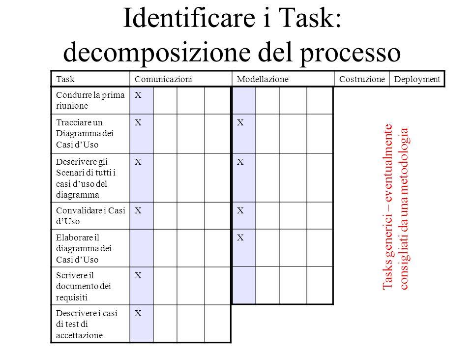 Identificare i Task: decomposizione del processo TaskComunicazioniModellazioneCostruzioneDeployment Condurre la prima riunione X Tracciare un Diagramma dei Casi d'Uso X Descrivere gli Scenari di tutti i casi d'uso del diagramma X Convalidare i Casi d'Uso X Elaborare il diagramma dei Casi d'Uso Scrivere il documento dei requisiti X Descrivere i casi di test di accettazione X X X X X Tasks generici – eventualmente consigliati da una metodologia