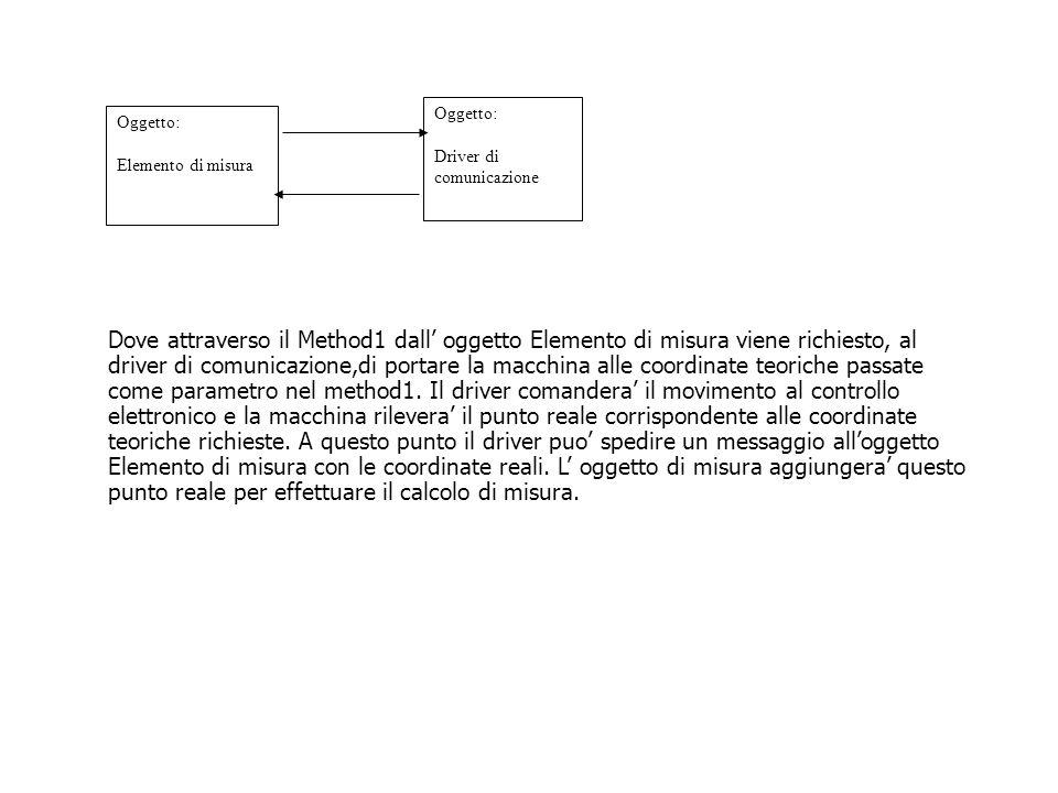 Oggetto: Elemento di misura Oggetto: Driver di comunicazione Dove attraverso il Method1 dall' oggetto Elemento di misura viene richiesto, al driver di comunicazione,di portare la macchina alle coordinate teoriche passate come parametro nel method1.