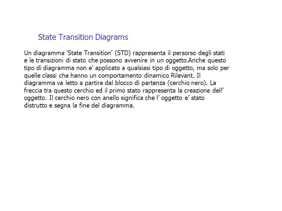 State Transition Diagrams Un diagramma 'State Transition' (STD) rappresenta il persorso degli stati e le transizioni di stato che possono avvenire in un oggetto.Anche questo tipo di diagramma non e' applicato a qualsiasi tipo di oggetto, ma solo per quelle classi che hanno un comportamento dinamico Rilevant.
