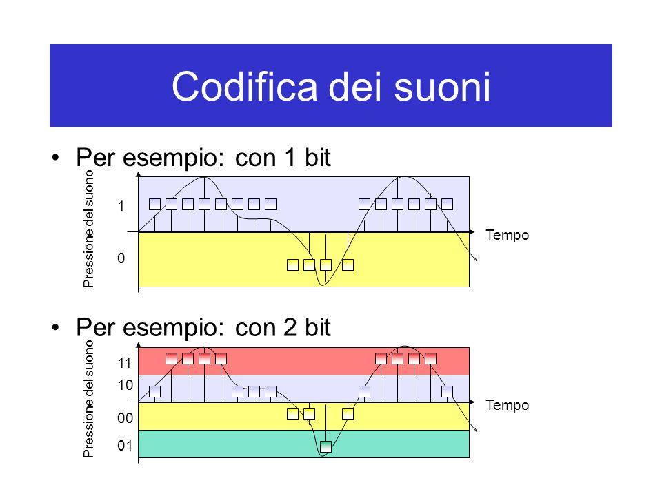 Codifica dei suoni Per esempio: con 1 bit Tempo Pressione del suono Per esempio: con 2 bit Tempo Pressione del suono 1 0 11 10 00 01