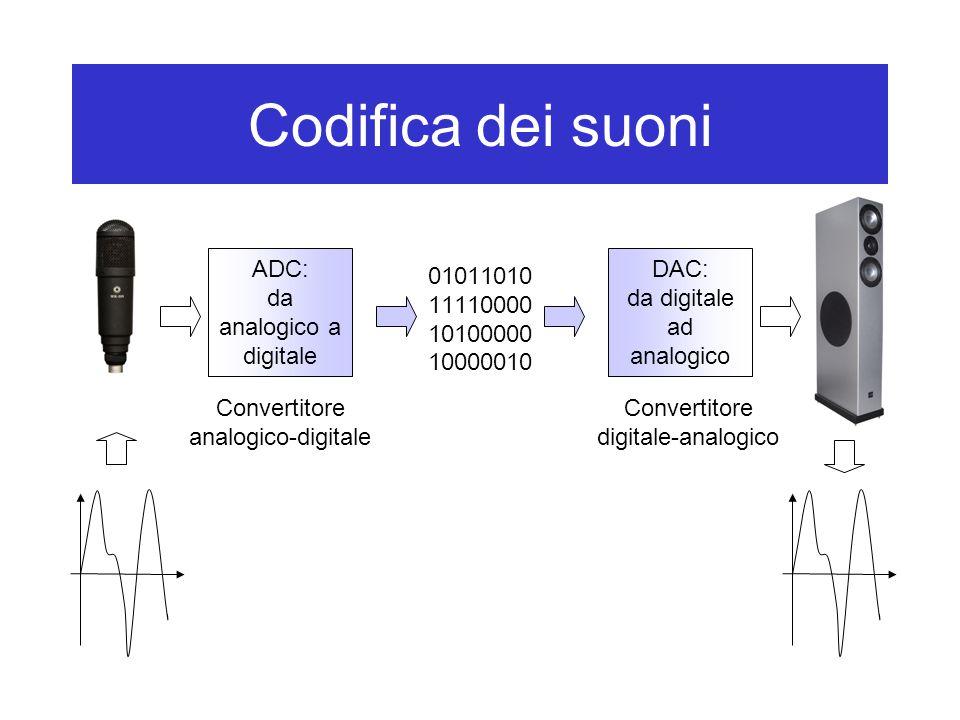 Codifica dei suoni ADC: da analogico a digitale DAC: da digitale ad analogico 01011010 11110000 10100000 10000010 Convertitore analogico-digitale Conv