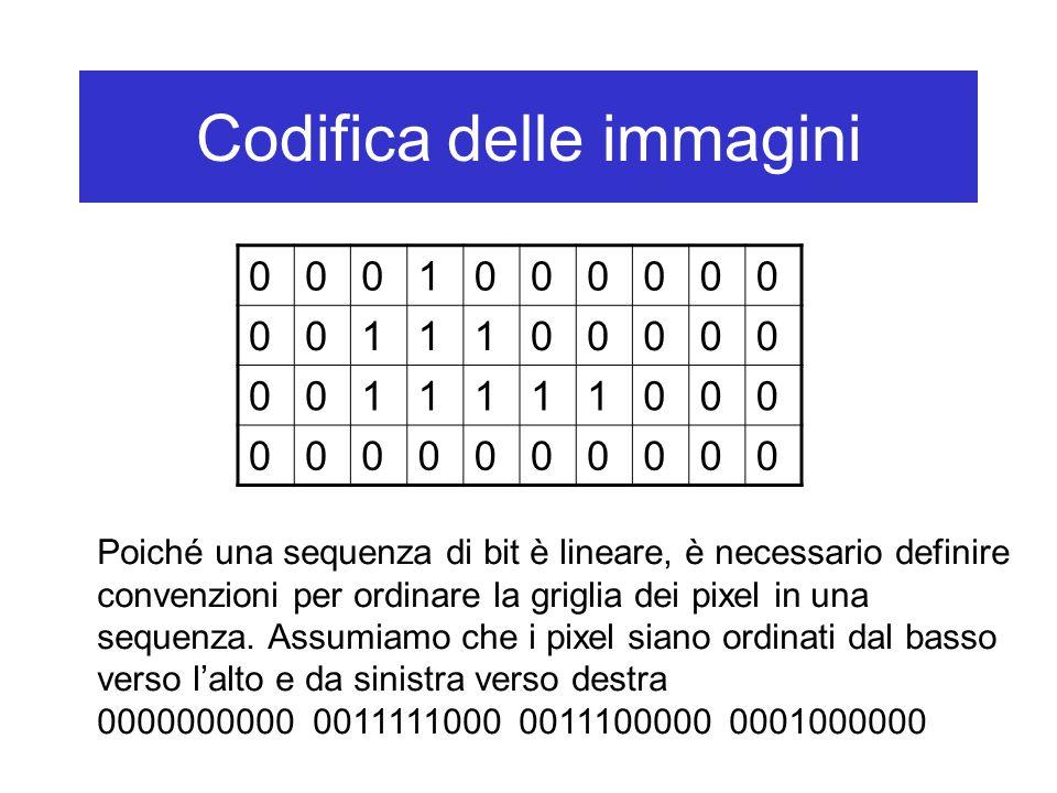 0001000000 0011100000 0011111000 0000000000 Poiché una sequenza di bit è lineare, è necessario definire convenzioni per ordinare la griglia dei pixel