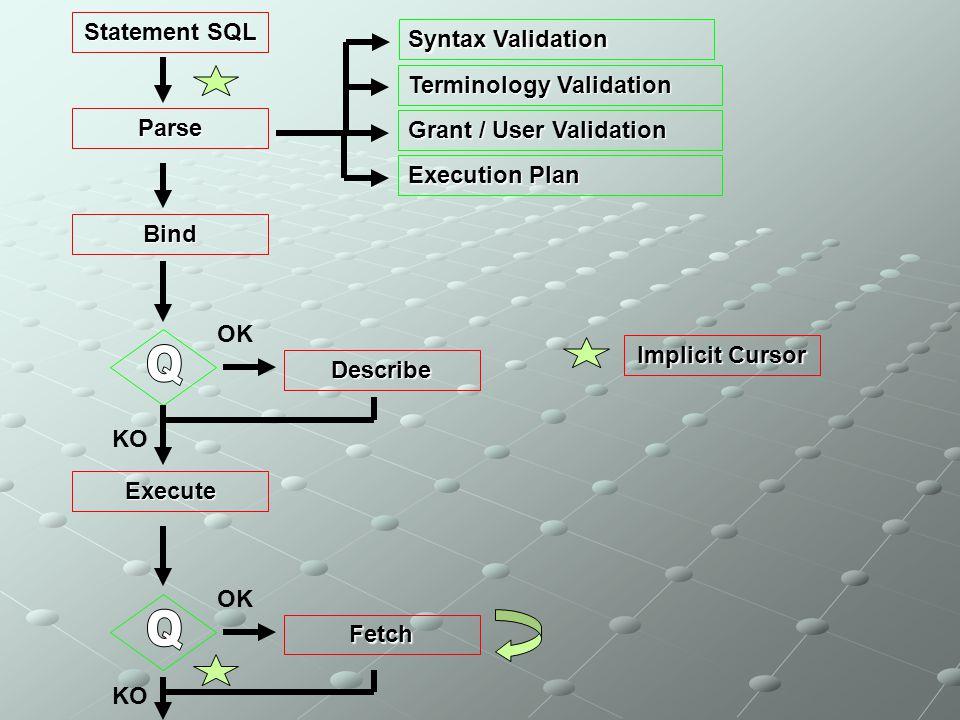 Statement SQL Parse Syntax Validation Terminology Validation Grant / User Validation Execution Plan Bind Describe OK Execute KO Fetch OK KO Implicit C