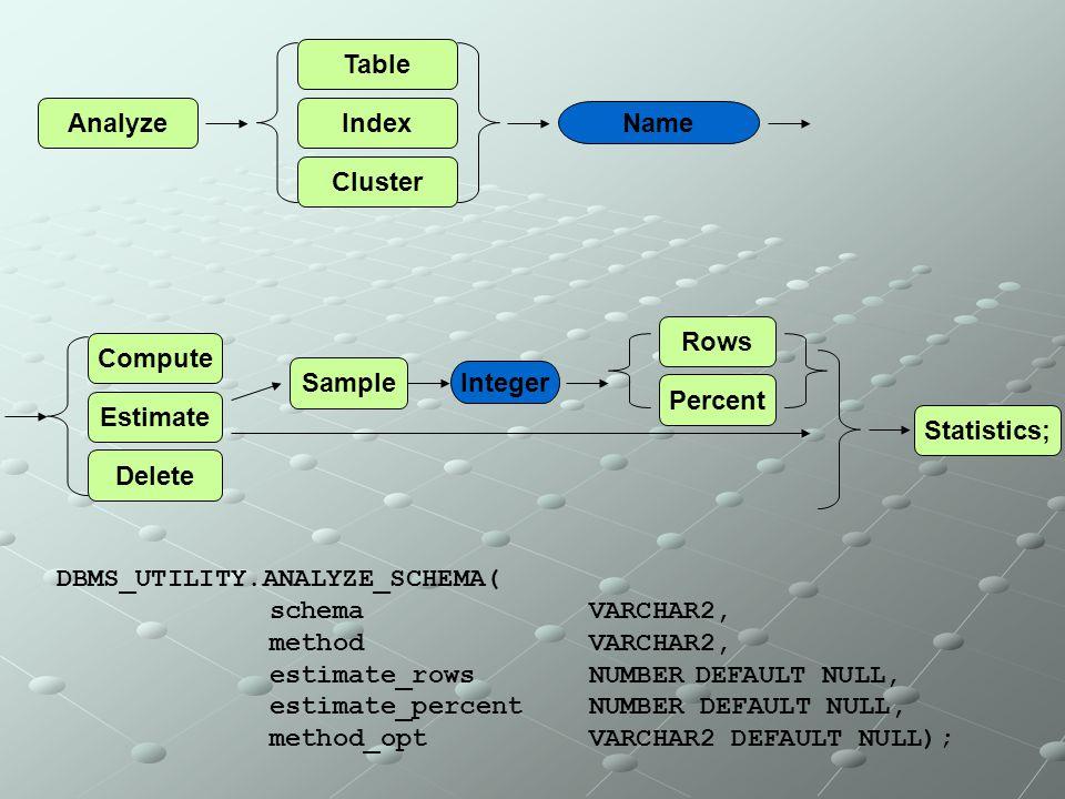 Analyze Table Index Cluster Name Compute Estimate Delete Statistics; Sample Integer Rows Percent DBMS_UTILITY.ANALYZE_SCHEMA( schema VARCHAR2, method