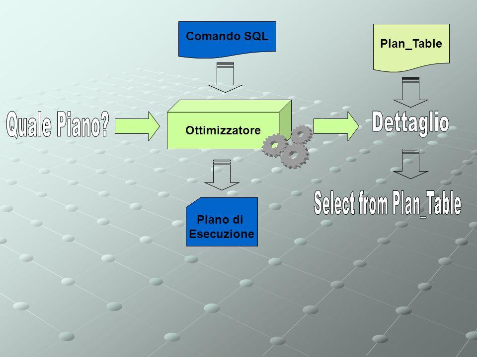 Ottimizzatore Comando SQL Piano di Esecuzione Plan_Table