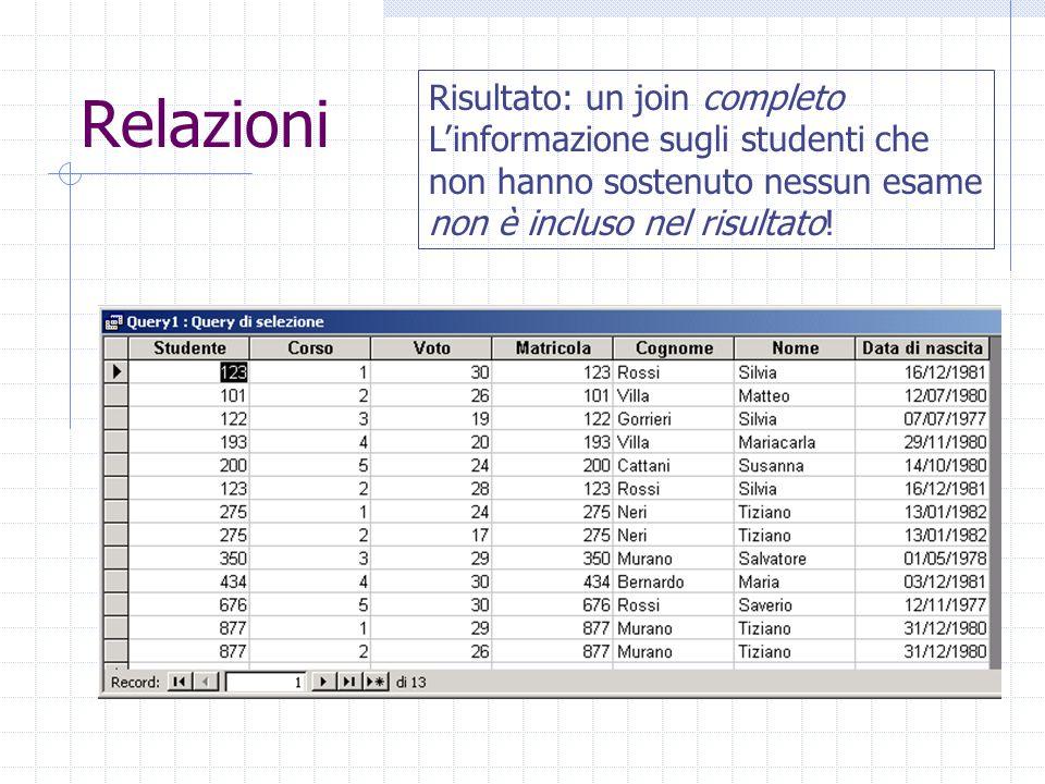 Relazioni Risultato: un join completo L'informazione sugli studenti che non hanno sostenuto nessun esame non è incluso nel risultato!