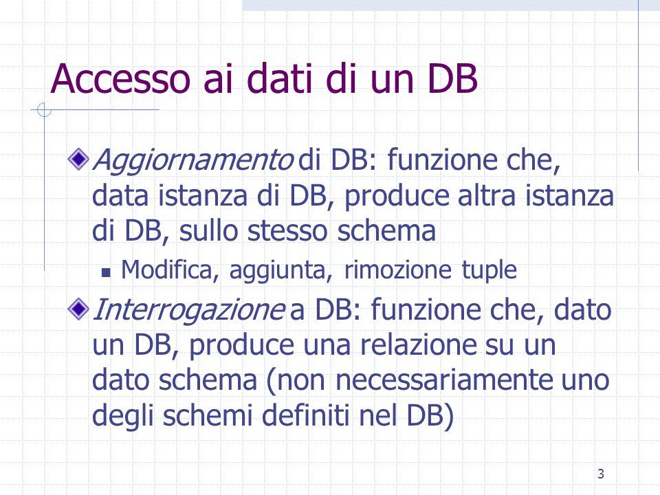 3 Accesso ai dati di un DB Aggiornamento di DB: funzione che, data istanza di DB, produce altra istanza di DB, sullo stesso schema Modifica, aggiunta, rimozione tuple Interrogazione a DB: funzione che, dato un DB, produce una relazione su un dato schema (non necessariamente uno degli schemi definiti nel DB)