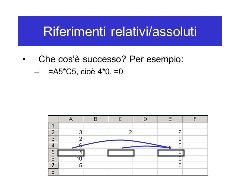 Riferimenti relativi/assoluti Che cos'è successo Per esempio: –=A5*C5, cioè 4*0, =0