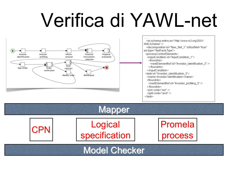 Verifica di YAWL-net....... <xs:schema xmlns:xs=
