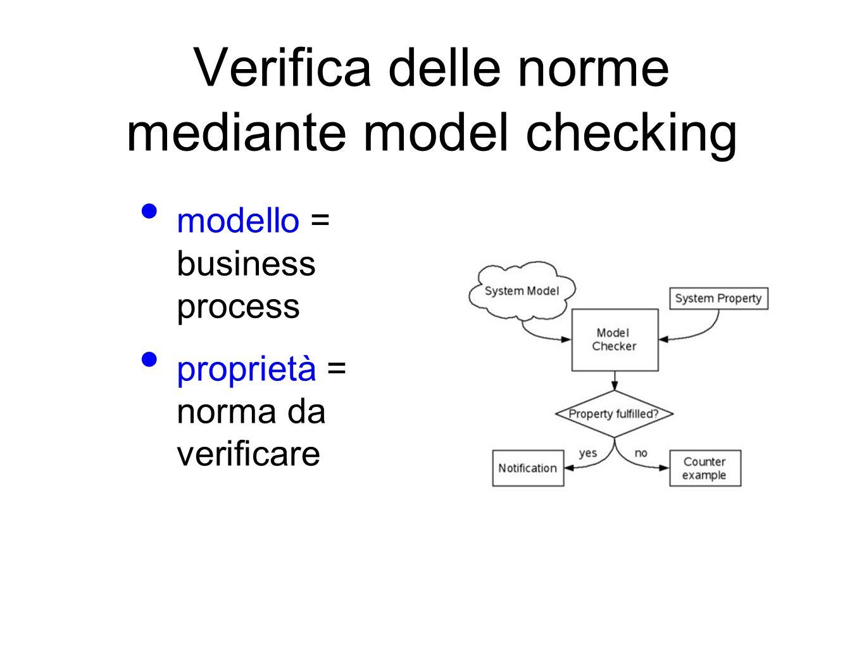 Verifica delle norme mediante model checking modello = business process proprietà = norma da verificare