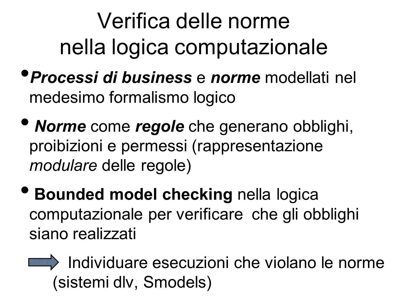 Verifica delle norme nella logica computazionale Processi di business e norme modellati nel medesimo formalismo logico Norme come regole che generano