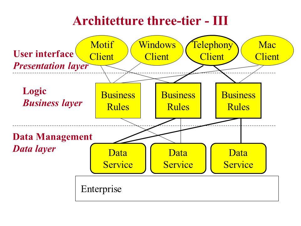 Architetture three-tier - II Non c'è comunicazione diretta tra livello 1 e livello 3 –Interfaccia utente non riceve, né inserisce direttamente dati nel livello di data management –Tutti i passaggi di informazione nei due sensi vengono filtrati dalla business logic I livelli operano senza assumere di essere parte di una specifica applicazione –  applicazioni viste come collezioni di componenti cooperanti –  ogni componente può essere contemporaneamente parte di applicazioni diverse (e.g., database, o componente logica di configurazione di oggetti complessi)