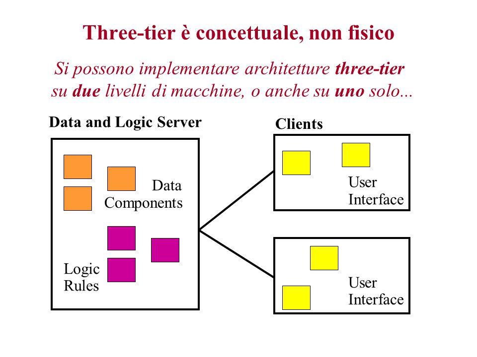 Svantaggi di architetture three-tier - I Dimensioni delle applicazioni ed efficienza –Pesante uso della comunicazione in rete  latenza del servizio –