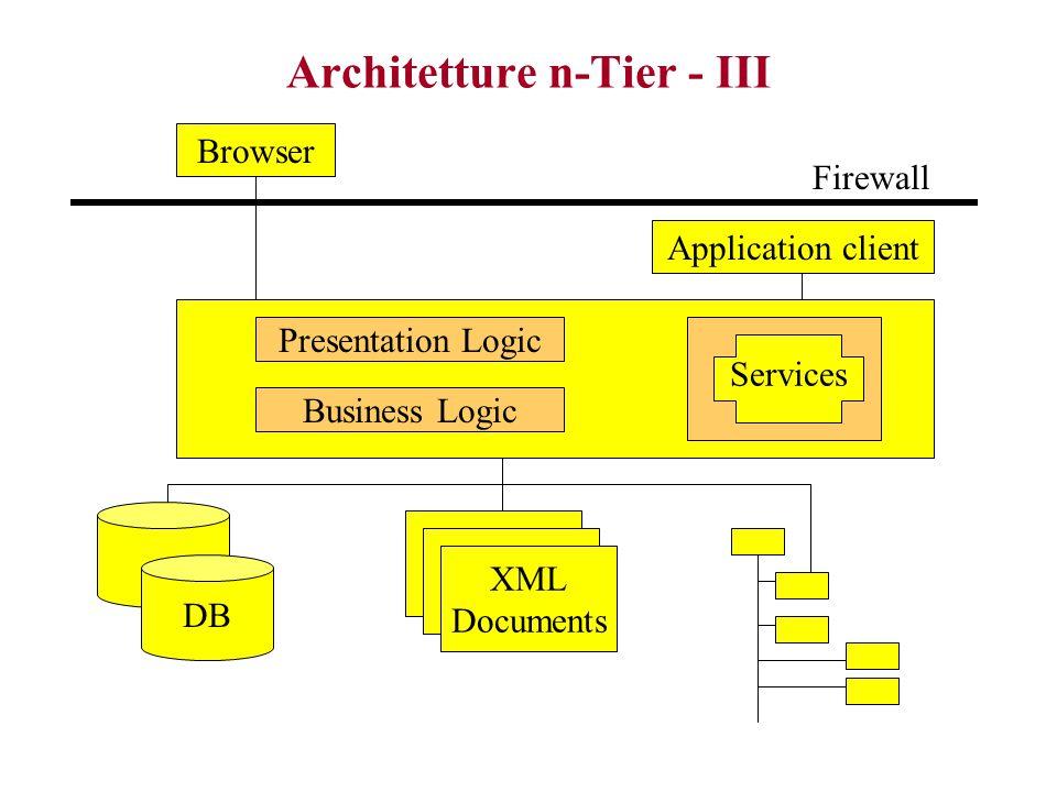 Architetture n-Tier - III Browser DB XML Documents Presentation Logic Business Logic Services Application client Firewall