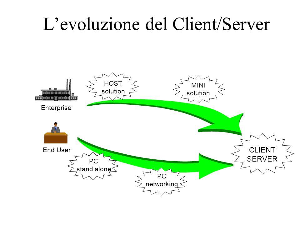 L'evoluzione del Client/Server CLIENT SERVER PC stand alone PC networking End User HOST solution MINI solution Enterprise