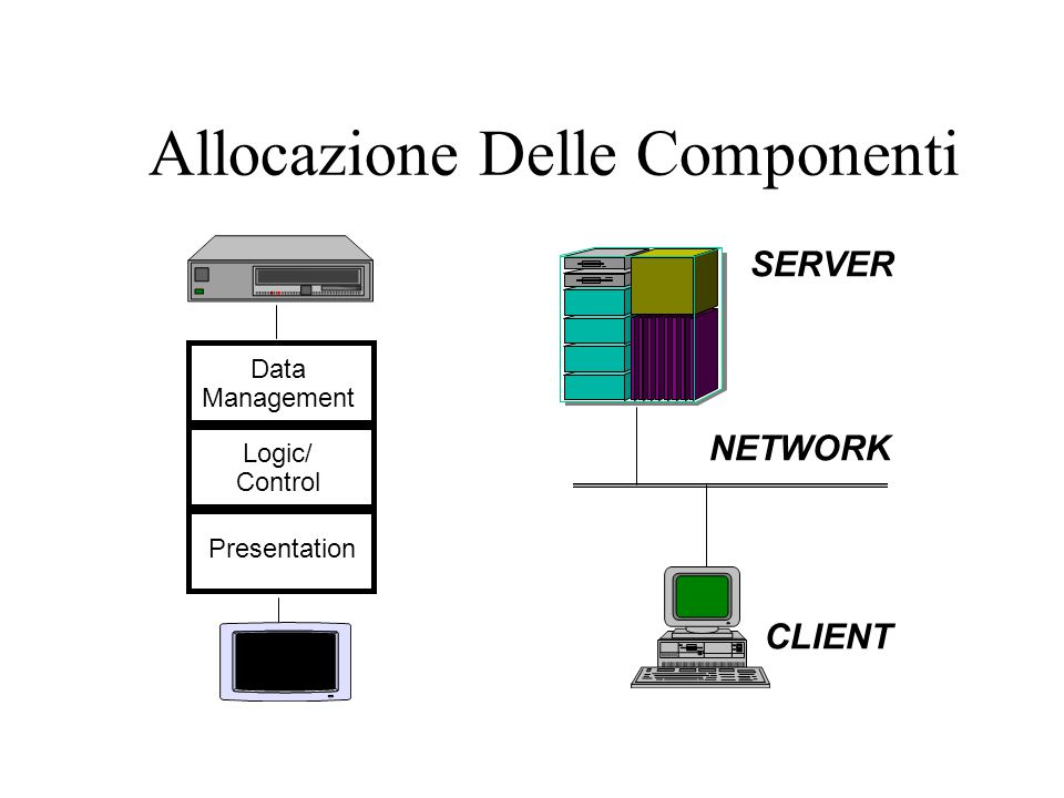 L'evoluzione del Client/Server CLIENT SERVER PC stand alone PC networking End User HOST solution MINI solution Enterprise