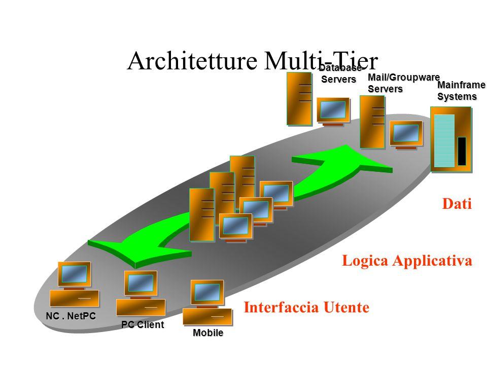 Architetture Two-Tiers e Three-Tiers Market Share DB Market Share DB minore uso delle risorse suddivisione più razionale dei compiti livello intermedi