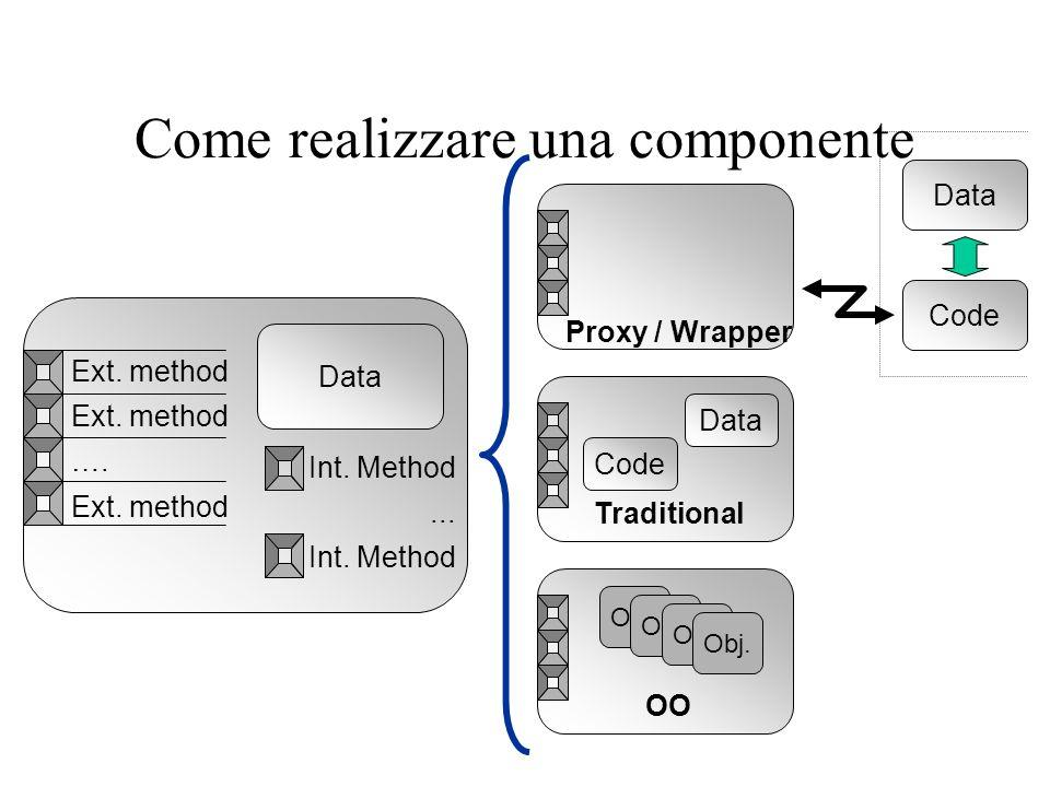 Componenti (2) Gruppi di programmi gestiti come unità di codice eseguibile, connettibili dinamicamente e accedibili attraverso interfacce documentate che possono essere identificate a run-time