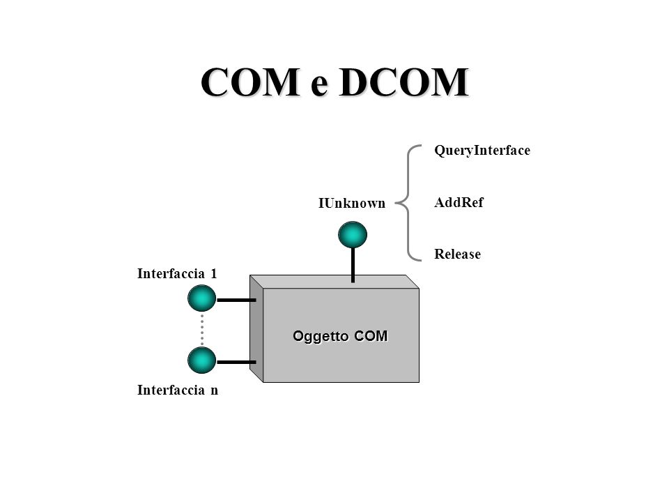COM e DCOM: le origini Microsoft DCOM (Distributed COM) ActiveXOLECOM= COM OLE OLE1 OLE2 Pre 1996 Post 1996 OLE = Object Linking and Embedding COM = C