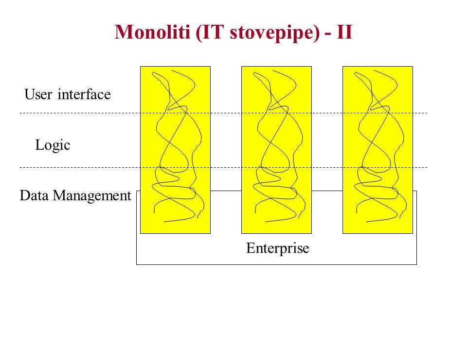 Monoliti (IT stovepipe) - I Popolari ai tempi dei mainframe Monoliti: –pezzi di codice indivisibili –controllavano l'intera logica dell'applicazione, dalla gestione (e memorizzazione) dei dati, fino all'interfaccia utente –gestivano applicazioni stand-alone Popolarità dovuta a: –mainframe adatti ad eseguire pochi processi stand-alone, anzichè diversi processi comunicanti –non c'erano ancora i database