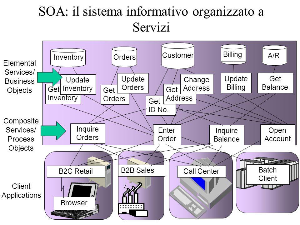 Service Oriented Architectures (SOA) Infrastruttura integrazione
