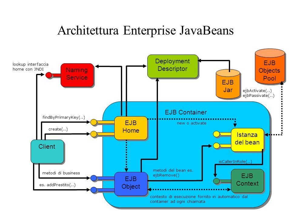 EJB Container Client EJB Jar Deployment Descriptor Deployment Descriptor Istanza del bean Naming Service Naming Service EJB Home EJB Context EJB Object lookup interfaccia home con JNDI findByPrimaryKey(..) create(..) new o activate EJB Objects Pool ejbActivate(..) ejbPassivate(..) isCallerInRole(..) contesto di esecuzione fornito in automatico dal container ad ogni chiamata metodi del bean es.