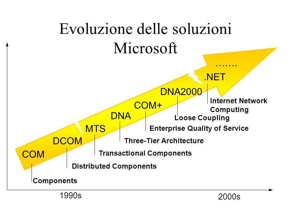 COM DNA MTS.NET DNA2000 COM+ DCOM …….