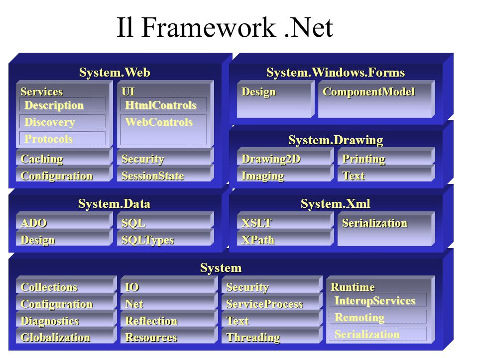 System System.DataSystem.Xml System.Web Globalization Diagnostics Configuration Collections Resources Reflection Net IO Threading Text ServiceProcess Security Design ADO SQLTypes SQL XPath XSLT Runtime InteropServices Remoting Serialization Serialization ConfigurationSessionState CachingSecurity Services Description Discovery Protocols UI HtmlControls WebControls System.Drawing Imaging Drawing2D Text Printing System.Windows.Forms DesignComponentModel Il Framework.Net