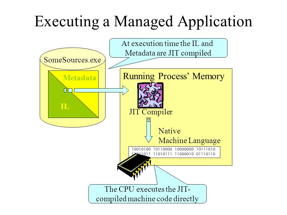 Running Process' Memory SomeSources.exe IL Metadata JIT Compiler 10010100 10110000 10000000 10111010 11011011 11010111 11000010 01110110 Native Machine Language The CPU executes the JIT- compiled machine code directly At execution time the IL and Metadata are JIT compiled Executing a Managed Application