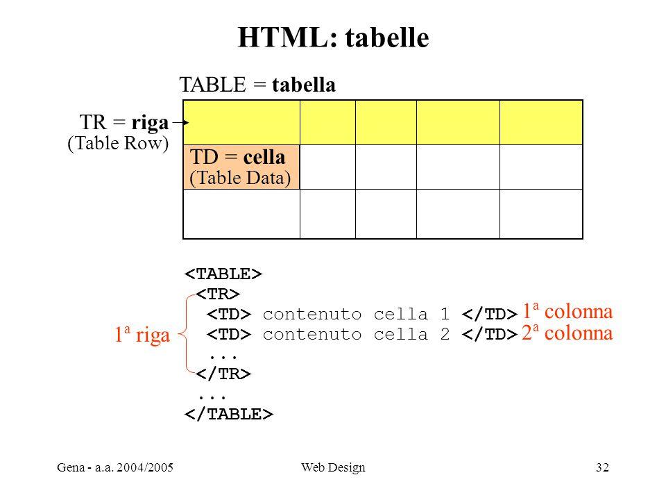 Gena - a.a. 2004/2005Web Design32 HTML: tabelle TR = riga (Table Row) TD = cella (Table Data) TABLE = tabella contenuto cella 1 contenuto cella 2.....